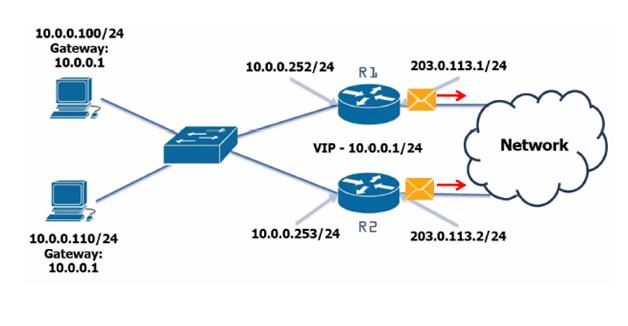সিসিএনএ (CCNA) বাংলা টিউটোরিয়াল পর্ব ১৭ : HSRP,VRRP, GLBP