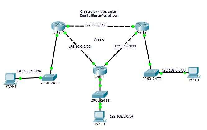 সিসিএনএ (CCNA) বাংলা টিউটোরিয়াল পর্ব ১১ : ডায়নামিক রাউটিং(OSPF)