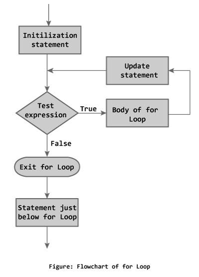 প্রোগ্রামিং সি বাংলা টিউটোরিয়াল পর্ব ০৯ – সি প্রোগ্রামিং এ For Loop