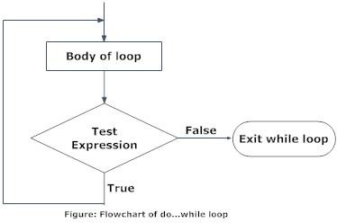 প্রোগ্রামিং সি বাংলা টিউটোরিয়াল পর্ব ১০ – সি প্রোগ্রামিং এ while এবং do….. while loop