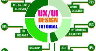 UI এবং UX ডিজাইন টিউটোরিয়াল – UI/UX ডিজাইন নিয়ে অসাধারণ ১০০টি কিলার টিপস এন্ড ট্রিকস